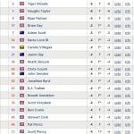 barclays-golf-tournament-2010-leaderboard